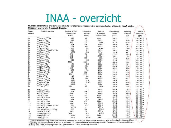 INAA - overzicht