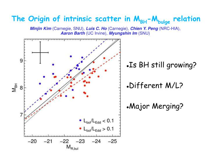 The origin of intrinsic scatter in m bh m bulge relation