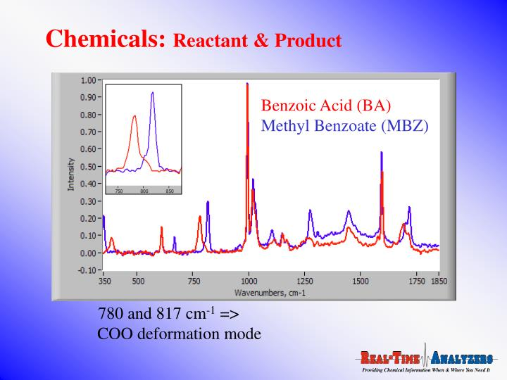 Benzoic Acid (BA)