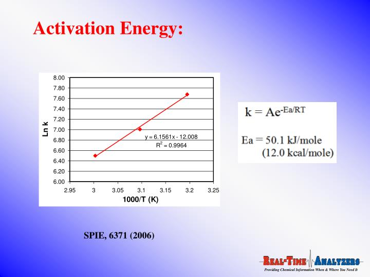 Activation Energy: