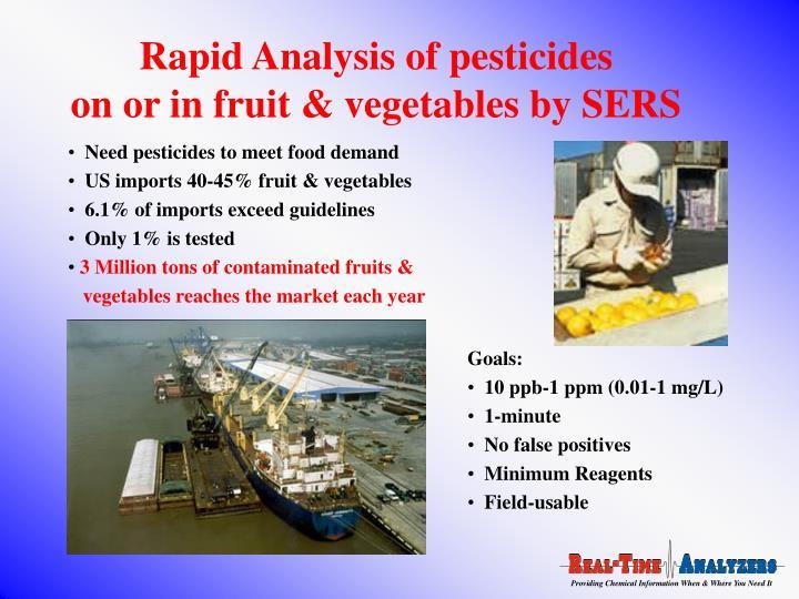 Rapid Analysis of pesticides