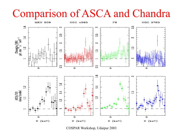 Comparison of ASCA and Chandra