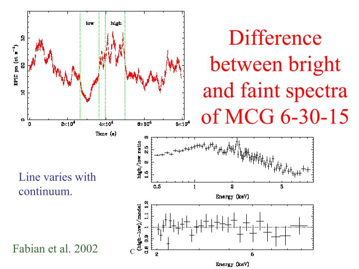Difference between bright and faint spectra of MCG 6-30-15