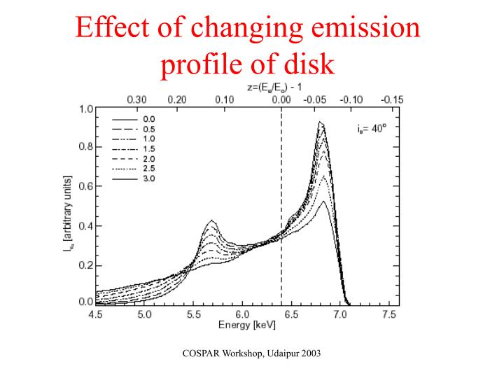 Effect of changing emission profile of disk