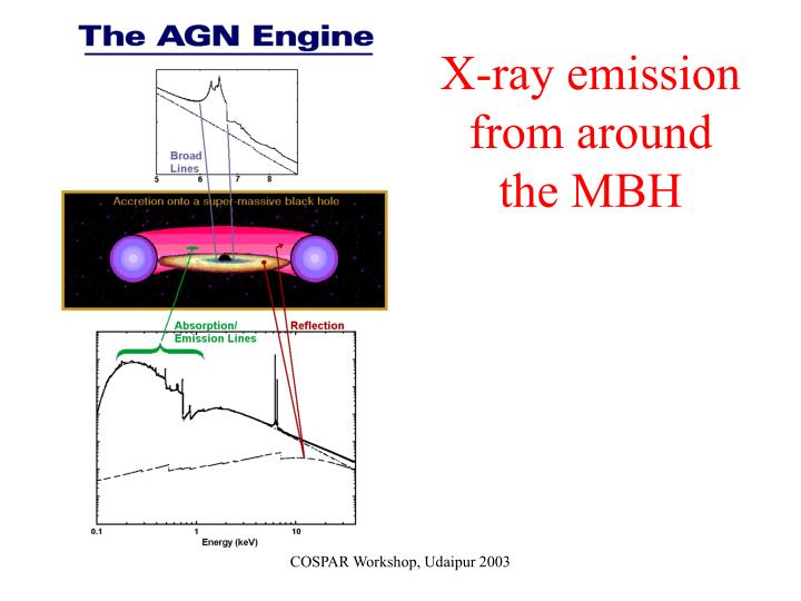 X-ray emission from around the MBH
