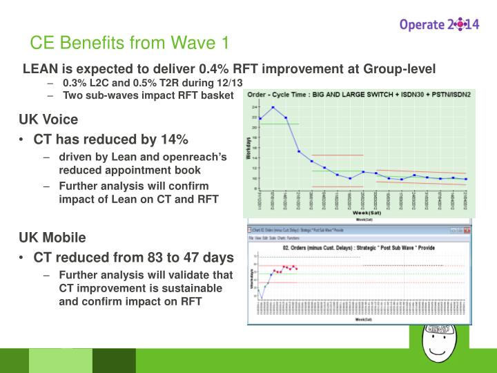 Ce benefits from wave 1
