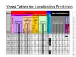 yeast tables for localization prediction
