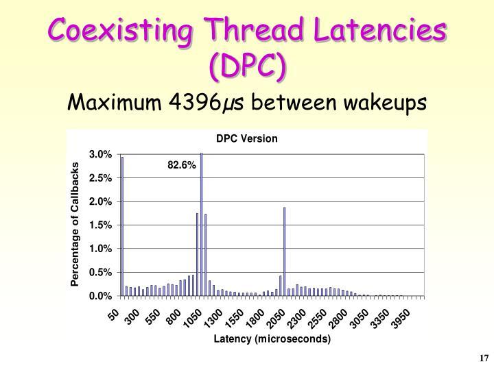 Coexisting Thread Latencies (DPC)
