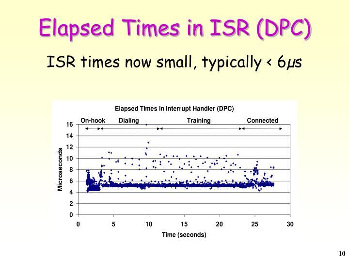 Elapsed Times in ISR (DPC)