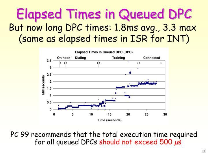 Elapsed Times in Queued DPC
