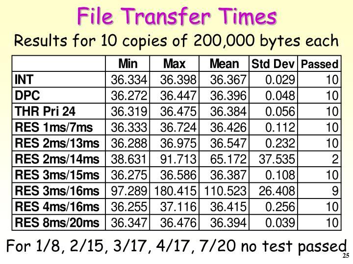 File Transfer Times