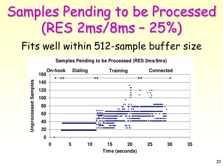 Samples Pending to be Processed (RES 2ms/8ms – 25%)