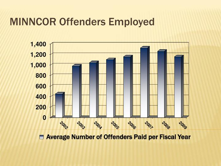 MINNCOR Offenders Employed