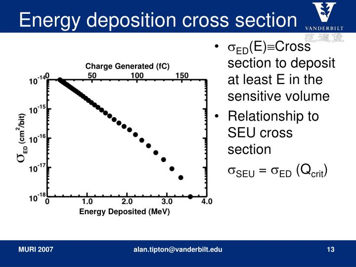 Energy deposition cross section