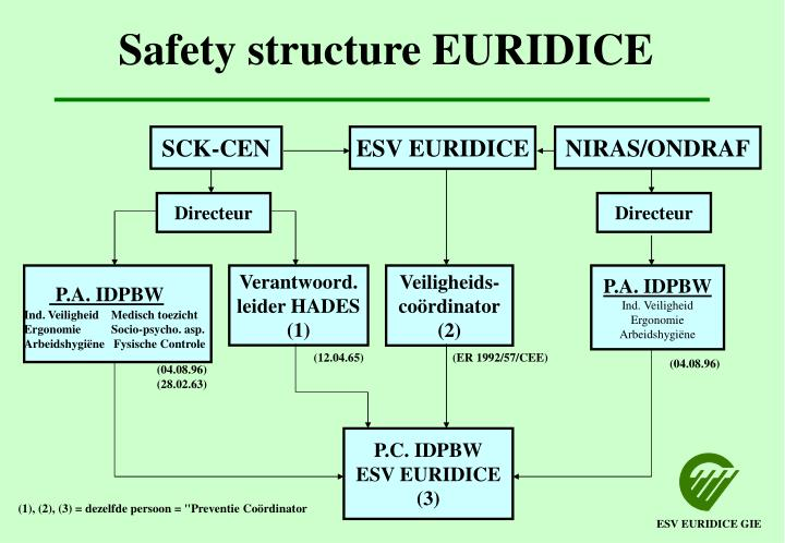 Safety structure EURIDICE