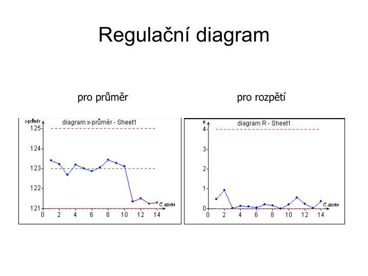 Regulační diagram