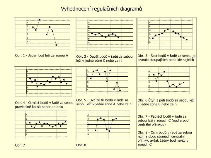 Vyhodnocení regulačních diagramů