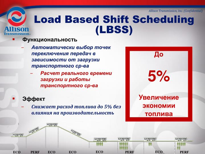 Load Based Shift Scheduling (LBSS)