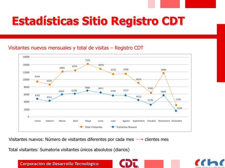 Estadísticas Sitio Registro CDT