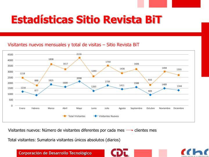 Estadísticas Sitio Revista