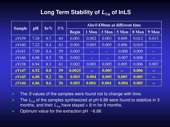Long Term Stability of
