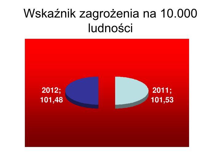 Wskaźnik zagrożenia na 10.000 ludności