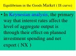equilibrium in the goods market is curve