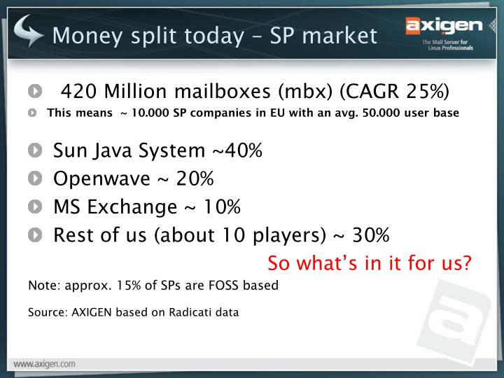 Money split today – SP market