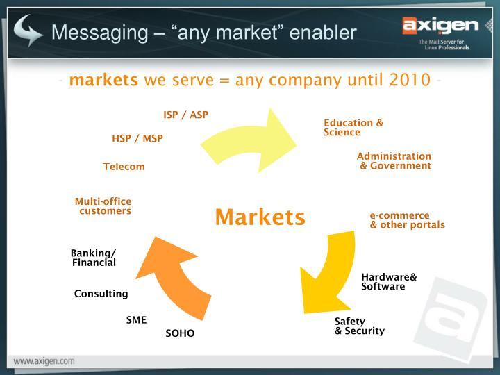 "Messaging – ""any market"" enabler"
