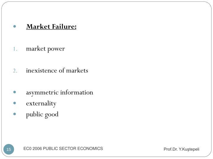 Market Failure: