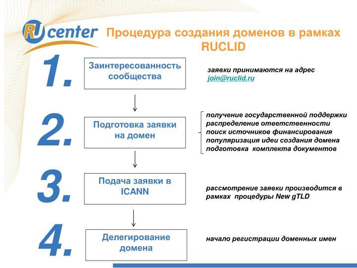 Процедура создания доменов в рамках