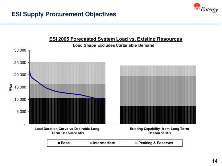 ESI Supply Procurement Objectives