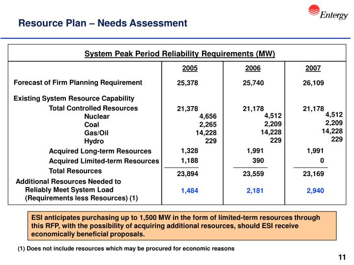 Resource Plan – Needs Assessment