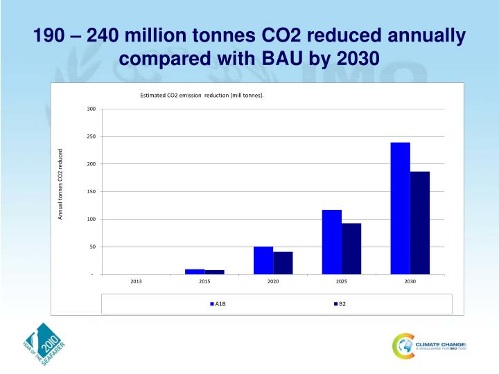 190 – 240 million tonnes CO2 reduced annually compared with BAU by 2030