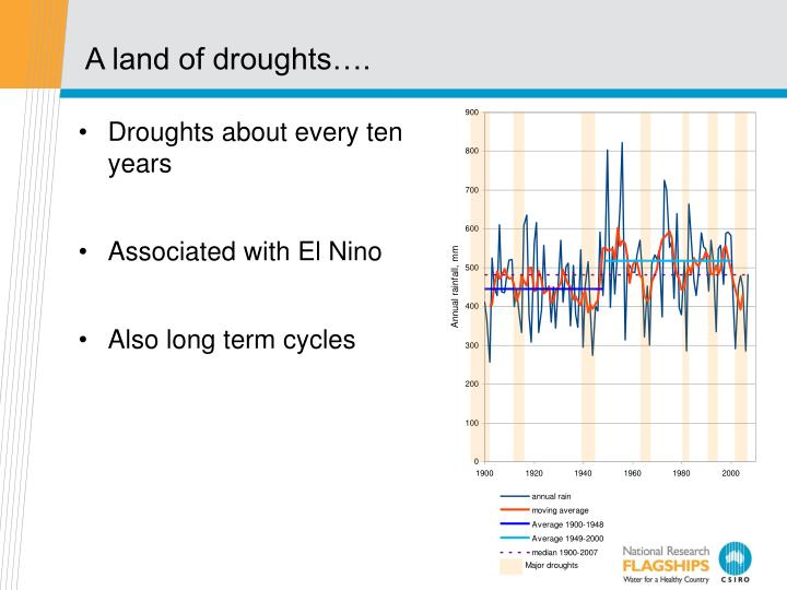 A land of droughts….