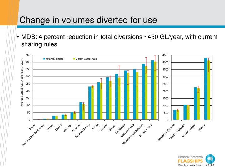 Change in volumes diverted for use