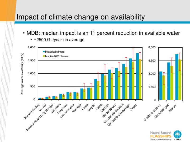 Impact of climate change on availability