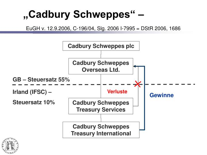 """Cadbury Schweppes"" –"