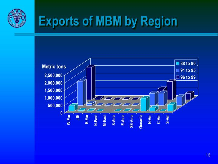 Exports of MBM by Region