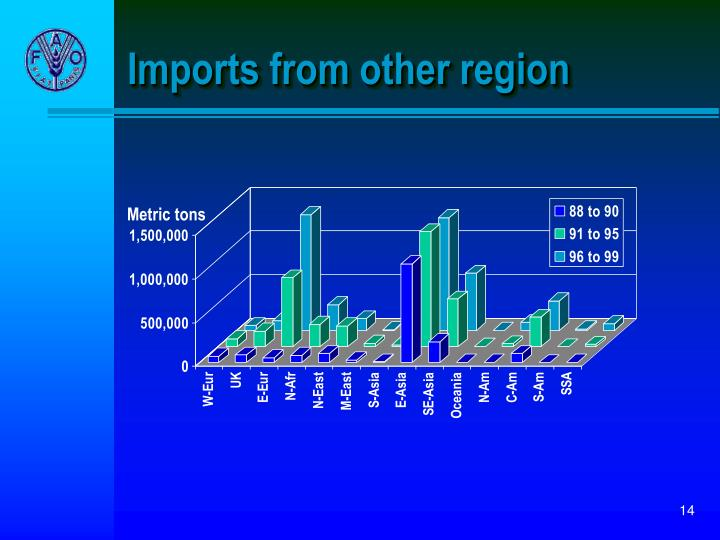 Imports from other region