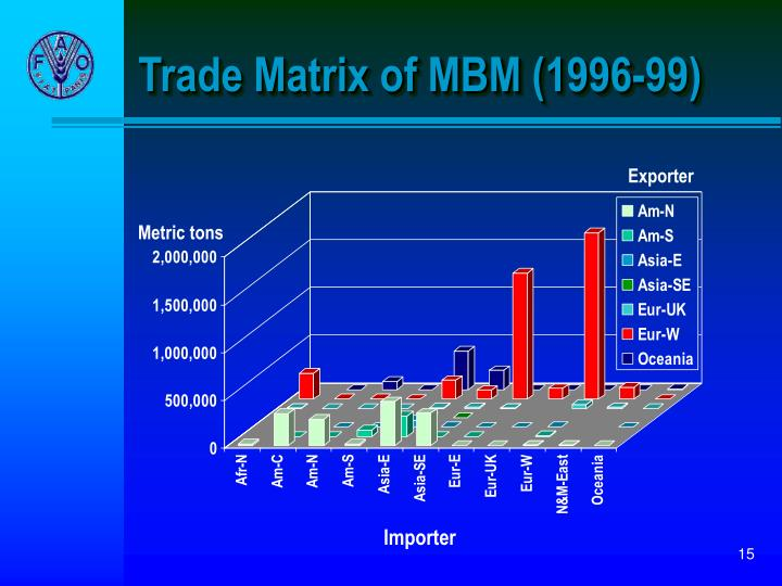 Trade Matrix of MBM (1996-99)