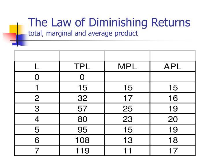 The Law of Diminishing Returns
