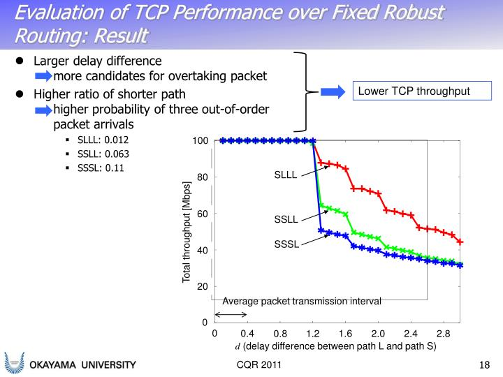 Evaluation of TCP Performance over Fixed Robust