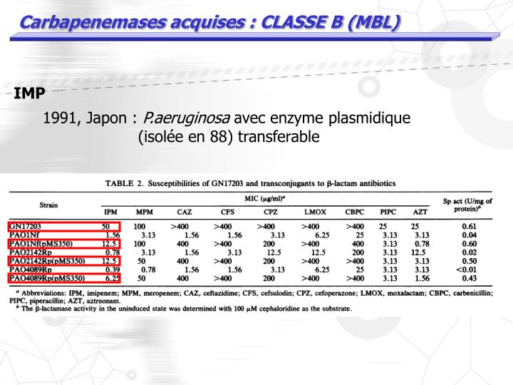 Carbapenemases acquises : CLASSE B (MBL)