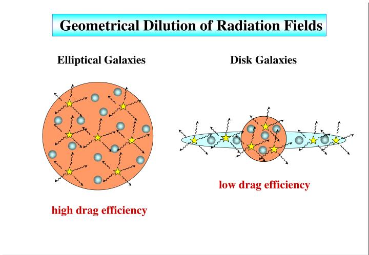 Geometrical Dilution of Radiation Fields