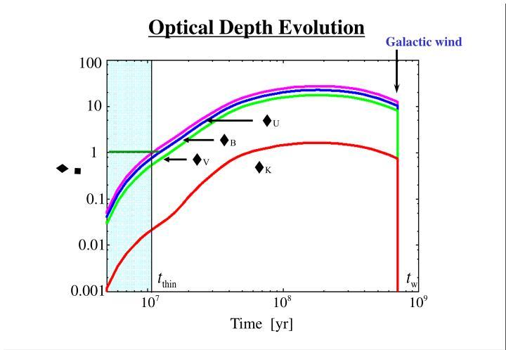 Optical Depth Evolution
