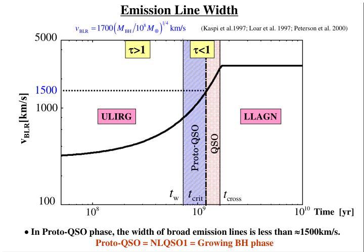 Emission Line Width