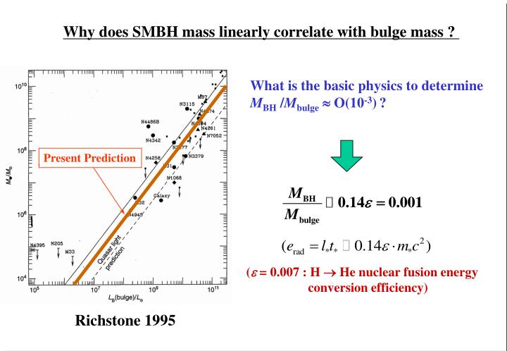 Why does SMBH mass linearly correlate with bulge mass ?