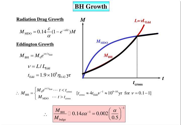 BH Growth