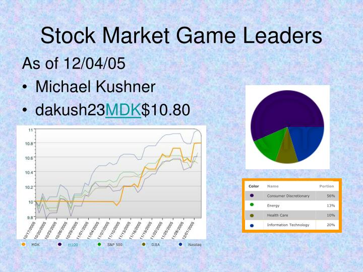 Stock Market Game Leaders